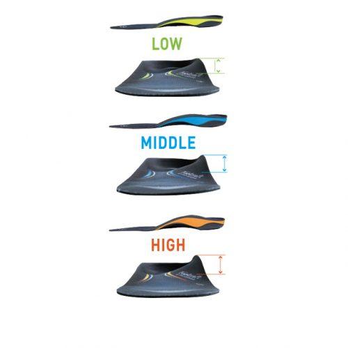 可供選擇的足弓高度,提供最佳支撐