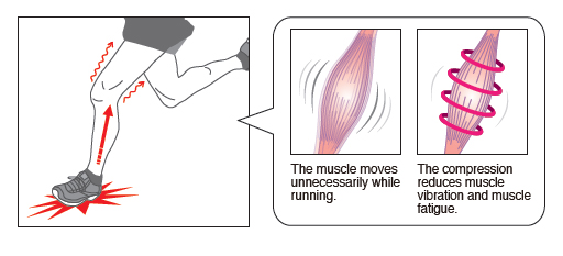 筋肉の揺れ